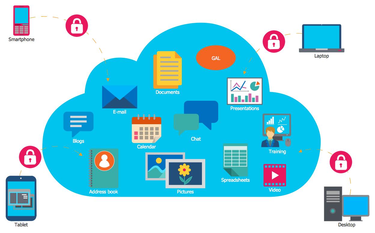 Computer Networks Cloud Computing Diagrams Cloud